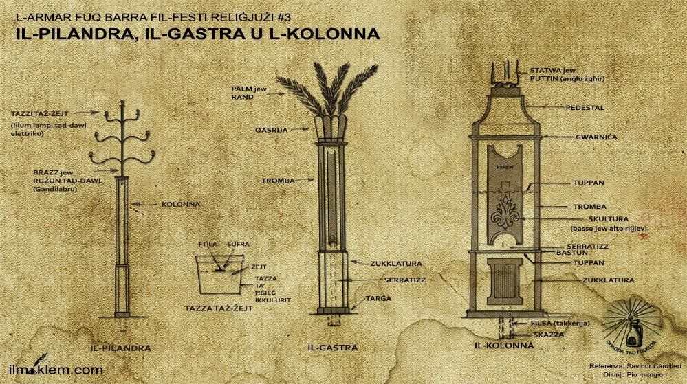 Il-Pilandra, Il-Gastra u l-Kolonna